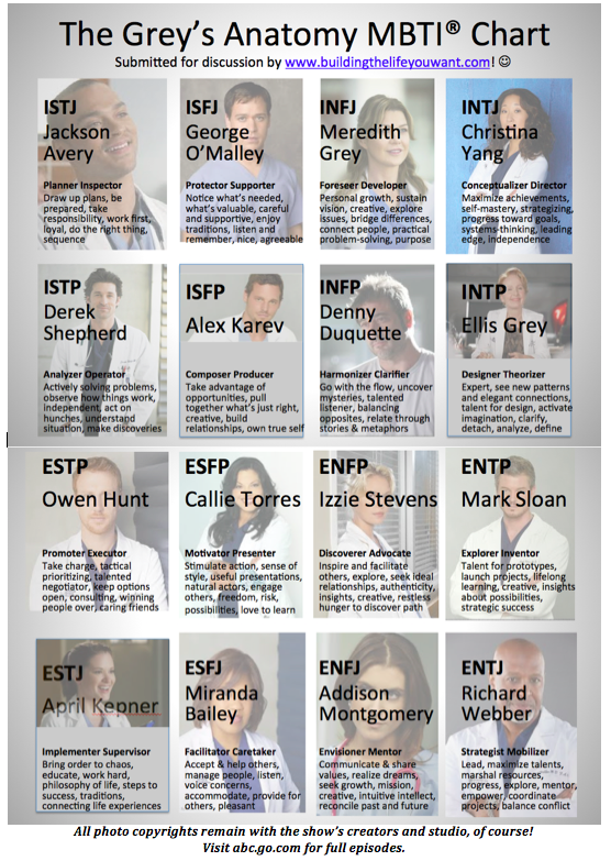 greys-anatomy-MBTI-Types