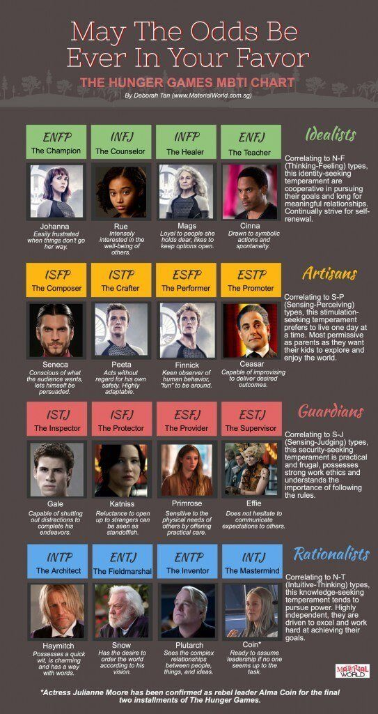 hunger-games-mbti-types